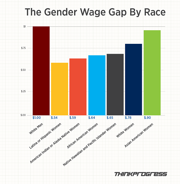 wage gap in america